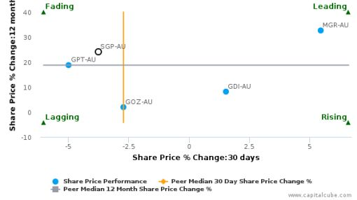 Stockland breached its 50 day moving average in a Bearish Manner : SGP-AU : September 1, 2016