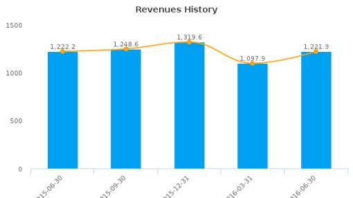 Juniper Networks, Inc. :JNPR-US: Earnings Analysis: Q2, 2016 By the Numbers : July 27, 2016