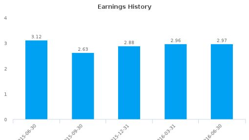 LCNB Corp. :LCNB-US: Earnings Analysis: Q2, 2016 By the Numbers : July 21, 2016