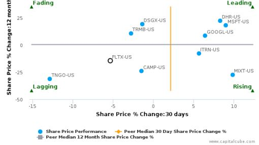 Fleetmatics Group Plc breached its 50 day moving average in a Bearish Manner : FLTX-US : July 22, 2016
