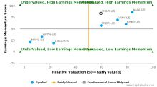 Oclaro, Inc. breached its 50 day moving average in a Bearish Manner : OCLR-US : February 27, 2017