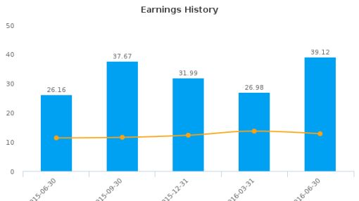 Old National Bancorp :ONB-US: Earnings Analysis: Q2, 2016 By the Numbers : August 5, 2016