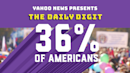 Daily Digit: One-third of Americans have felt the urge to protest
