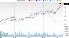 Why Is Progressive Corp (PGR) Up 5.9% Since the Last Earnings Report?