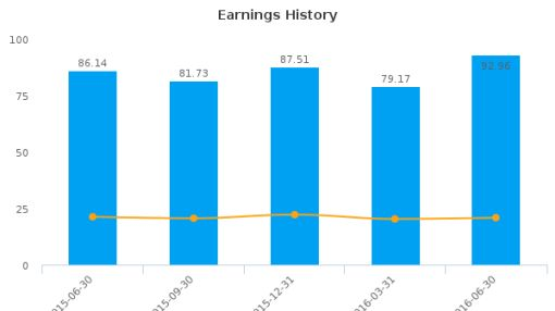 SVB Financial Group :SIVB-US: Earnings Analysis: Q2, 2016 By the Numbers : August 9, 2016