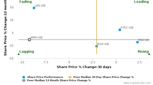 William Hill Plc breached its 50 day moving average in a Bearish Manner : WMH-GB : September 13, 2016