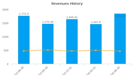 Tractor Supply Co. :TSCO-US: Earnings Analysis: Q2, 2016 By the Numbers : July 21, 2016