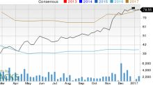 Is Texas Capital Bancshares (TCBI) Stock a Solid Choice Right Now?