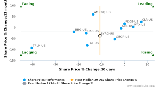 Synergy Resources Corp. breached its 50 day moving average in a Bearish Manner : SYRG-US : July 20, 2016