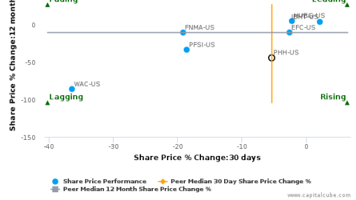 PHH Corp. breached its 50 day moving average in a Bullish Manner : PHH-US : July 11, 2016