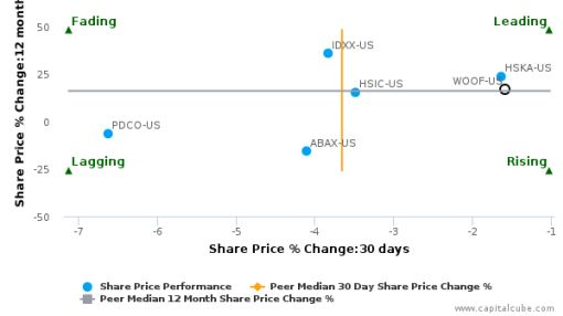 VCA, Inc. breached its 50 day moving average in a Bearish Manner : WOOF-US : June 28, 2016