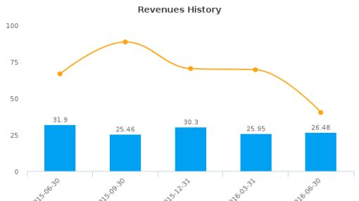 AG Mortgage Investment Trust, Inc. :MITT-US: Earnings Analysis: Q2, 2016 By the Numbers : August 10, 2016