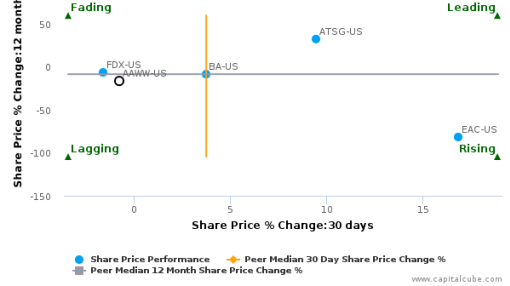 Atlas Air Worldwide Holdings, Inc. breached its 50 day moving average in a Bearish Manner : AAWW-US : July 20, 2016