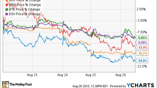 Oil and Gas Stock Roundup: The Spotlight Returns to the Trouble Spots (CRC, DHT, REN, BTE, ESV)