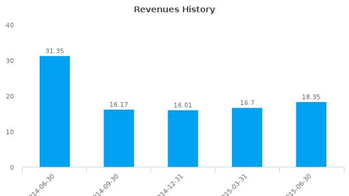 Navios Maritime Midstream Partners LP Earnings Q2*, 2015