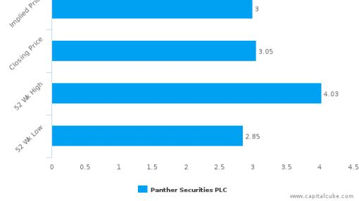 Panther Securities Plc : Fairly valued, but don't skip the other factors