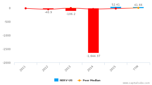 Minerva Neurosciences, Inc. :NERV-US: Earnings Analysis: Q2, 2016 By the Numbers : September 13, 2016