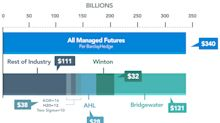 No one Knows How Big Managed Futures Is