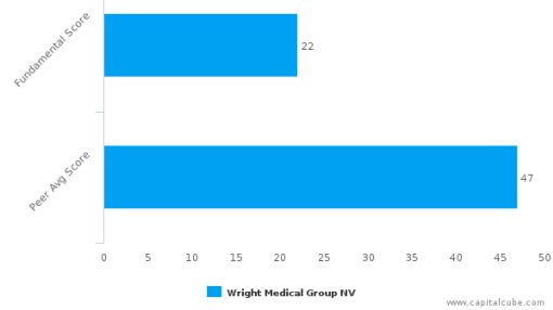 Wright Medical Group NV – Value Analysis (NASDAQ:WMGI) : September 14, 2016