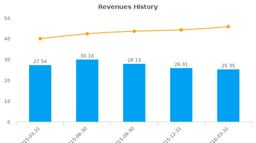 Appliance Recycling Centers of America, Inc. (Minnesota) :ARCI-US: Earnings Analysis: Q1, 2016 By the Numbers