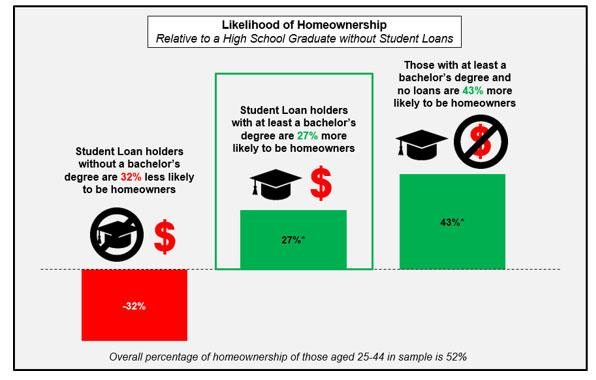 How college can ruin your chances of buying a house