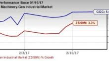Graco (GGG) Hits 52-Week High on Upbeat Q4 Results and View