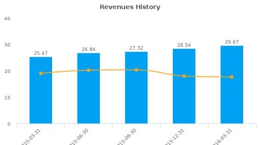 Peapack-Gladstone Financial Corp. :PGC-US: Earnings Analysis: Q1, 2016 By the Numbers : June 28, 2016