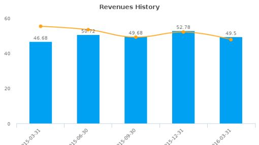 SL Industries, Inc. :SLI-US: Earnings Analysis: Q1, 2016 By the Numbers : May 23, 2016