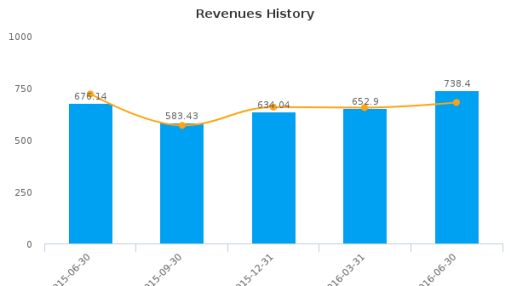 Allied World Assurance Co. Holdings AG :AWH-US: Earnings Analysis: Q2, 2016 By the Numbers : September 16, 2016