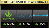 So good, they're bad: Three hated stocks that could make new highs.