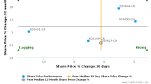 Hubei Biocause Pharmaceutical Co. Ltd. breached its 50 day moving average in a Bearish Manner : 000627-CN : March 3, 2017