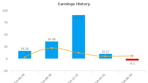 Sun Communities, Inc. :SUI-US: Earnings Analysis: Q2, 2016 By the Numbers : August 9, 2016