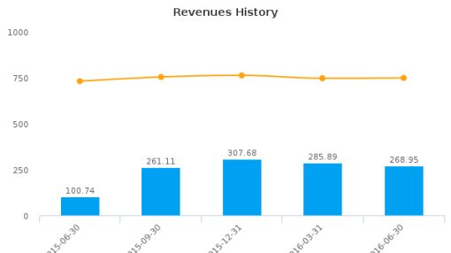 NetScout Systems, Inc. :NTCT-US: Earnings Analysis: Q1, 2017 By the Numbers : August 8, 2016