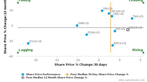 Discovery Communications, Inc. breached its 50 day moving average in a Bearish Manner : DISCA-US : August 31, 2016