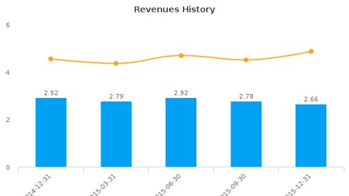 Central Federal Corp. :CFBK-US: Earnings Analysis: Q4, 2015 By the Numbers