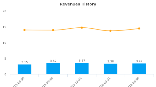 Wolverine Bancorp, Inc. :WBKC-US: Earnings Analysis: Q2, 2016 By the Numbers : August 19, 2016