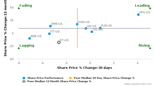 Sensata Technologies Holding NV breached its 50 day moving average in a Bearish Manner : ST-US : September 21, 2016