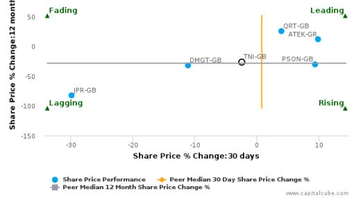 Trinity Mirror Plc breached its 50 day moving average in a Bullish Manner : TNI-GB : June 24, 2016
