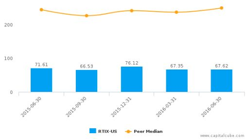 RTI Surgical, Inc. :RTIX-US: Earnings Analysis: Q2, 2016 By the Numbers : August 5, 2016