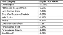 5 Worst Performing Mutual Funds in August