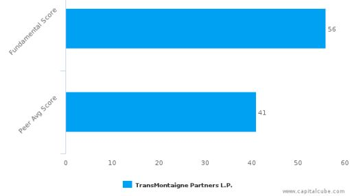 TransMontaigne Partners LP – Value Analysis (NYSE:TLP) : June 23, 2016