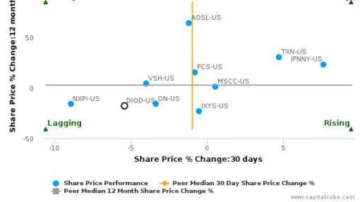 Diodes, Inc. breached its 50 day moving average in a Bullish Manner : DIOD-US : July 15, 2016