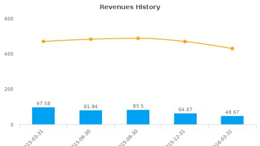 Newalta Corp. :NAL-CA: Earnings Analysis: Q1, 2016 By the Numbers
