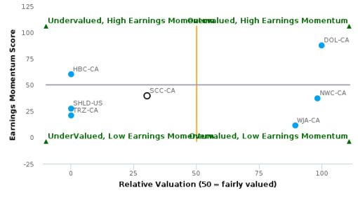 Sears Canada, Inc. breached its 50 day moving average in a Bullish Manner : SCC-CA : August 25, 2016