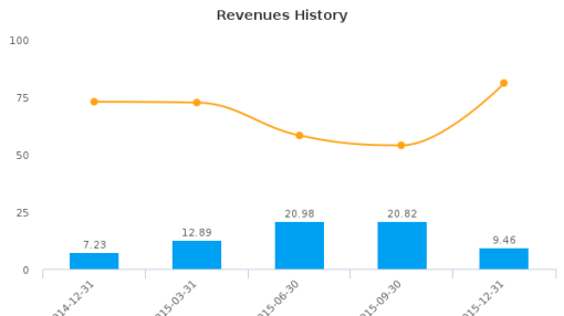 Etrion Corp. :ETX-CA: Earnings Analysis: Q4, 2015 By the Numbers