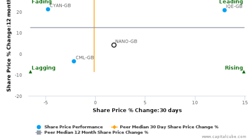 Nanoco Group Plc breached its 50 day moving average in a Bearish Manner : NANO-GB : September 23, 2016