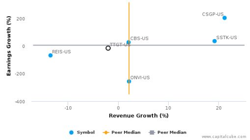 TechTarget, Inc. :TTGT-US: Earnings Analysis: Q2, 2016 By the Numbers : August 12, 2016