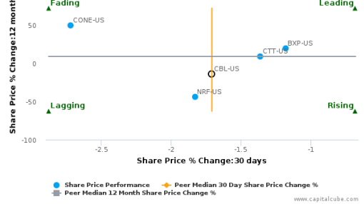 CBL & Associates Properties, Inc. breached its 50 day moving average in a Bullish Manner : CBL-US : September 26, 2016