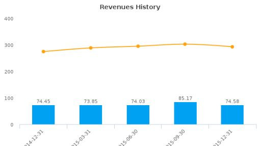Fortress Paper Ltd. :FTP-CA: Earnings Analysis: Q4, 2015 By the Numbers