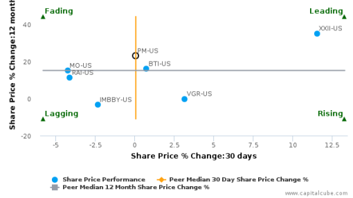 Philip Morris International, Inc. breached its 50 day moving average in a Bearish Manner : PM-US : September 27, 2016